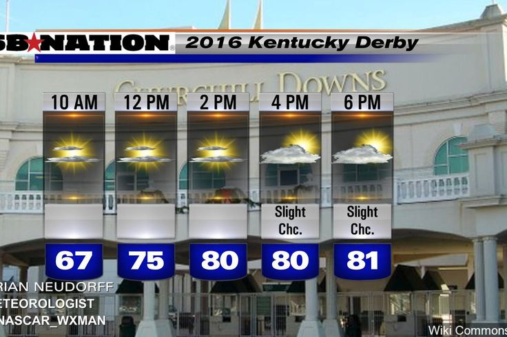 Kentucky Derby 2016 weather forecast: - SBNation.com