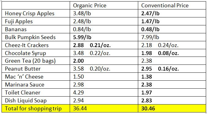 Organic Vs. Conventional Food Price Healthy benefits of an ...