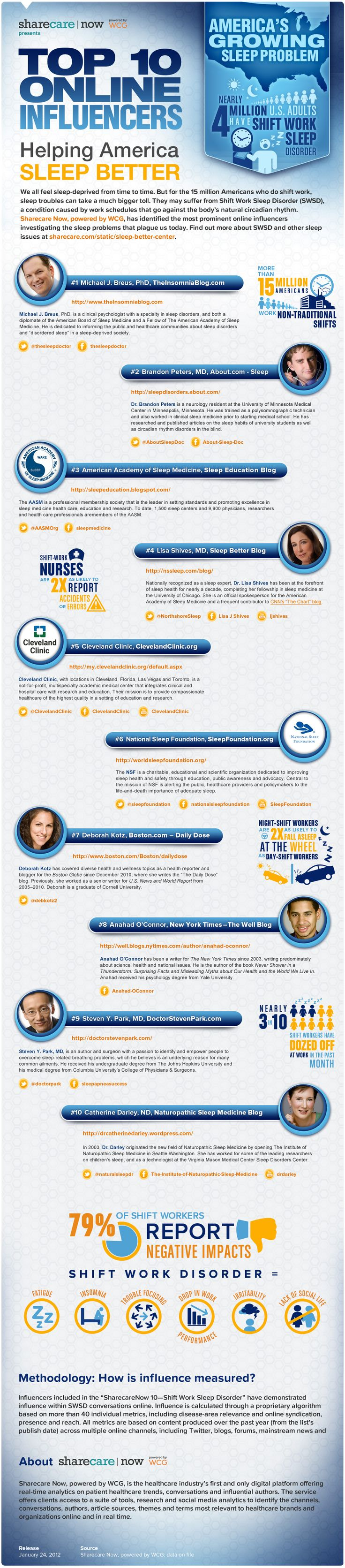 Top 10 Online Influencers helping America sleep better. #infographic