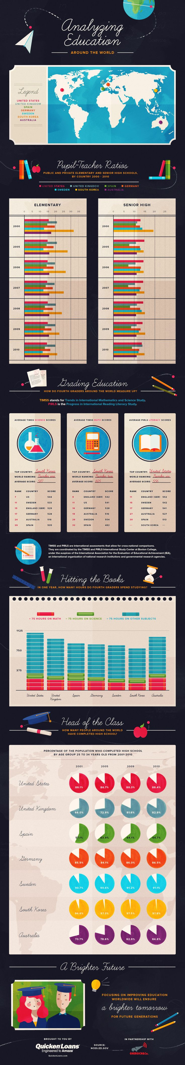 19 best education technology images on pinterest educational analyzing education around the world infographic fandeluxe Choice Image