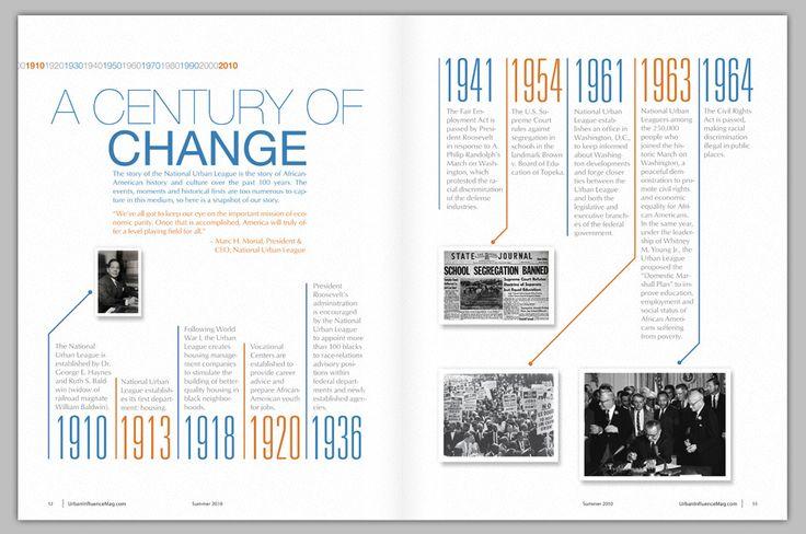 Magazine Timeline - Destry Kiser Design