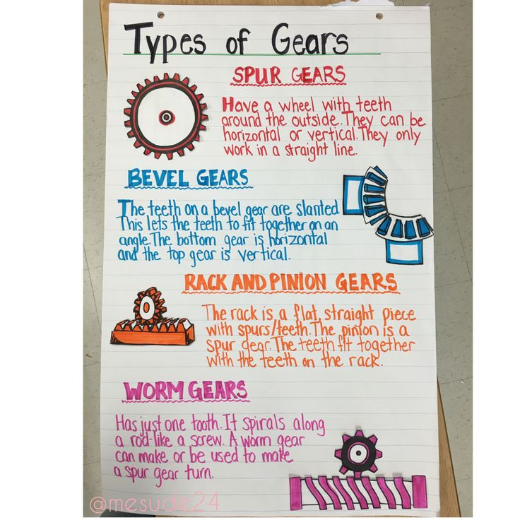 Types of gears anchor chart!  When I teach pulleys and gears.