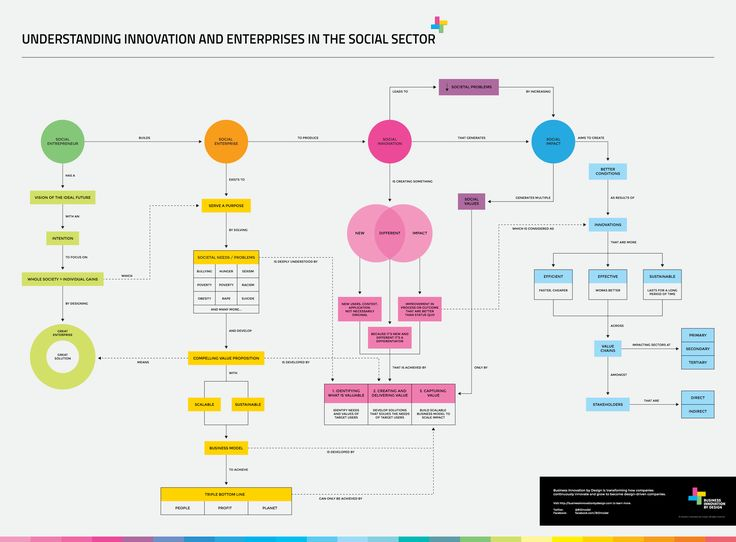 Best Ux  User Journey Maps  Strategy Frameworks Images On