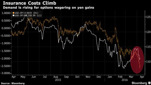 Yen's Best Week Since February Drives Surge in Volatility Gauge - Bloomberg