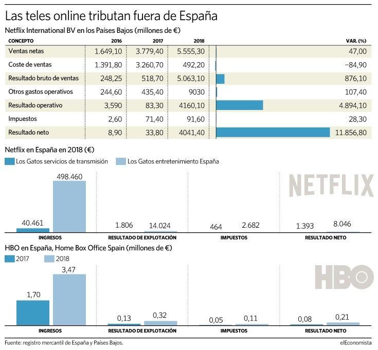 Netflix Ingresa 5 555 Millones En Holanda Y En España 540 000 Netflix Holanda España