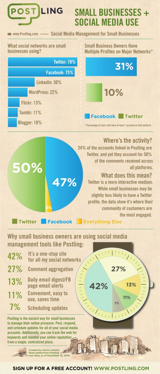 small business + social media use: social media management for small businesses. how are really using social media