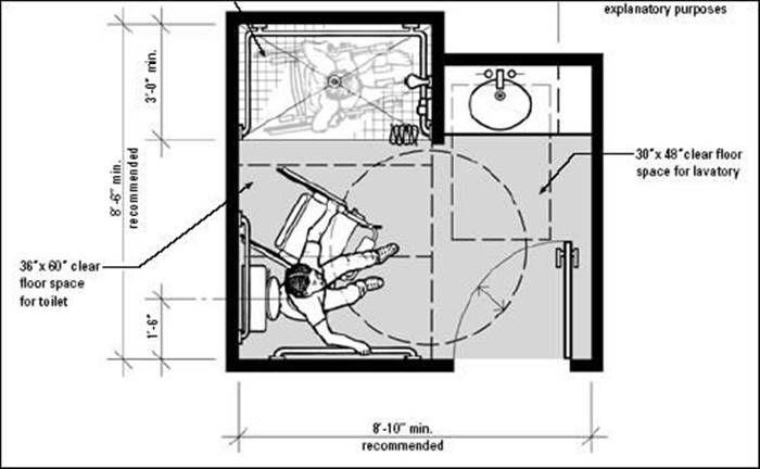 Ba o minusvalidos dimensiones minimas for Medidas bano discapacitados