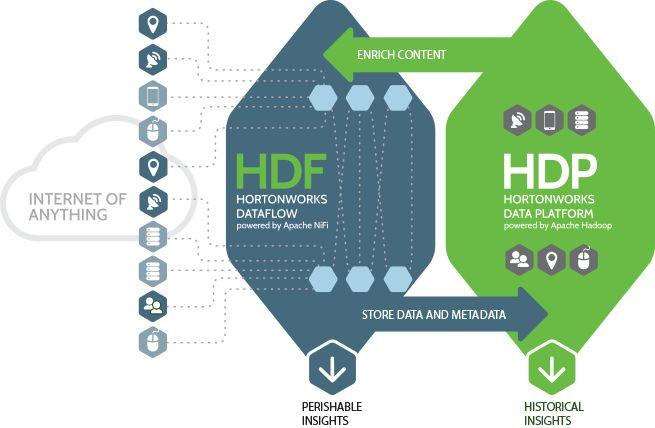 Hortonworks Dataflow Powered by Apache Nifi