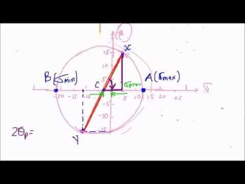 Resistencia de Materiales: Concepto de flexion pura - YouTube