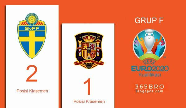 Prediksi Swedia Vs Spanyol 16 Oktober 2019 Swedia Spanyol