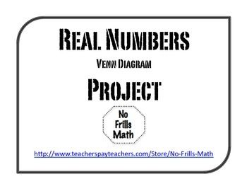Instead of providing your students with all of the numbers to organize in a real numbers venn diagram, why don't you give them the opportunity to create their own? This project asks students to label the venn diagram, and give several examples of each set of numbers (i.e.