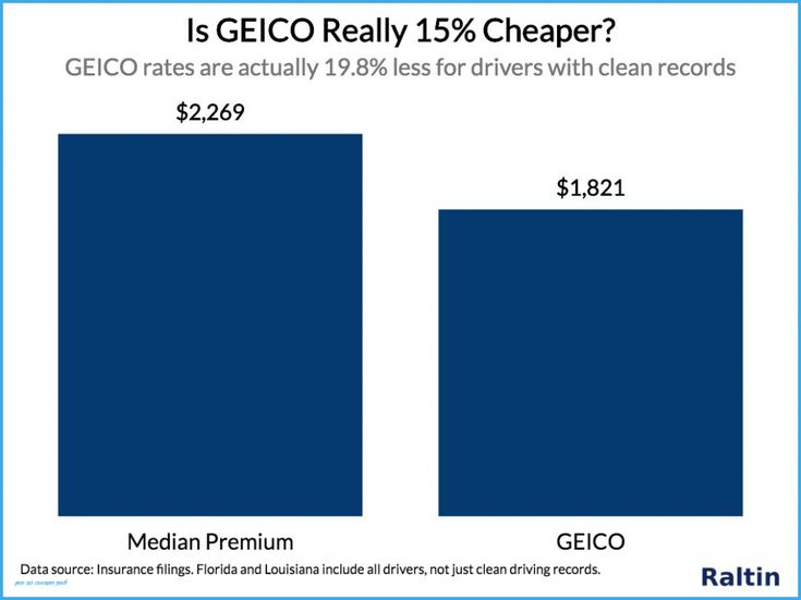 What i wish everyone knew about geico car insurance quote