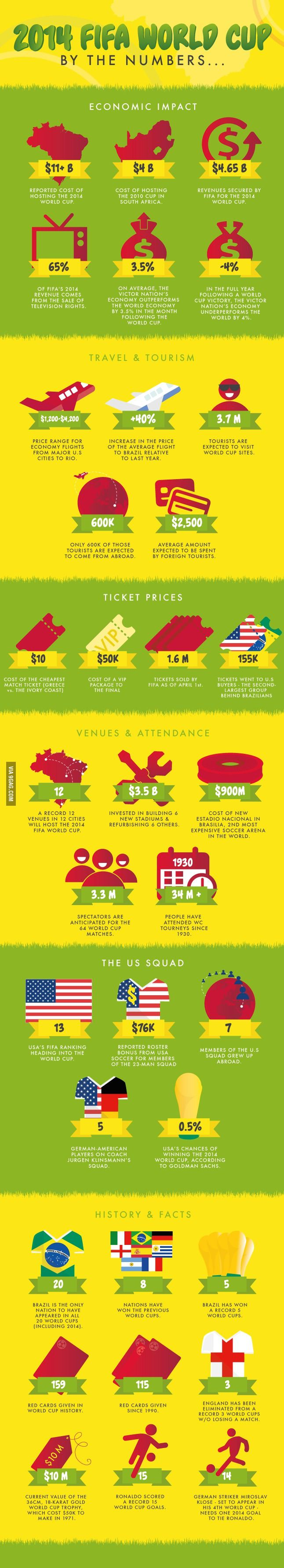 2014 World Cup By The Numbers