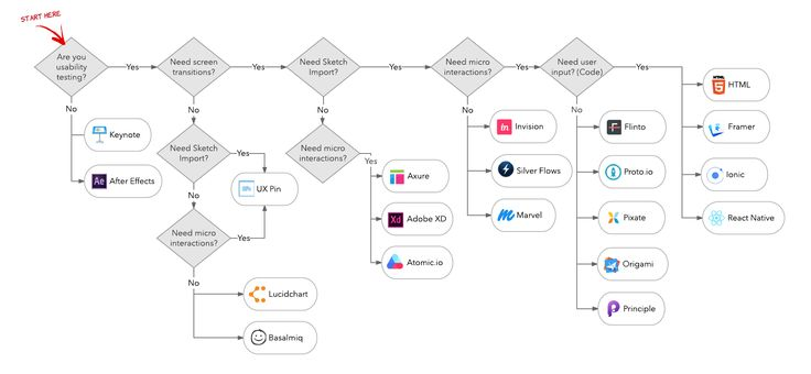 Traversing the UX Prototyping Landscape — Lucid Software Design — Medium
