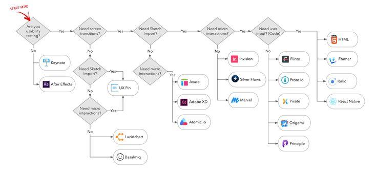 Traversing the UX Prototyping Landscape — Lucid Software Design — Medium