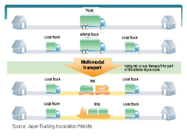 how multimodal transport differ from other transportation models retigence blog supply chaintransportationelectron mobility