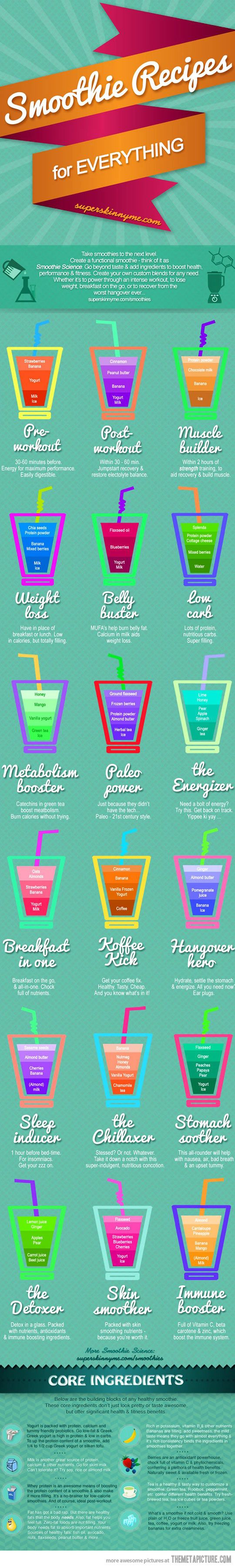 Smoothie Recipes For Everything #Infografía