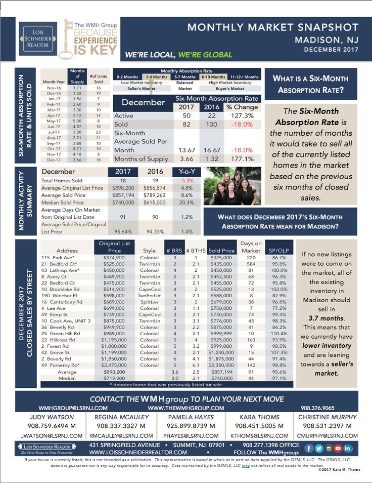 Monthly Market Snapshot - December 2017 by the WMH Group at Lois Schneider Realtor, DECEMBER 2017 - WMH GROUP AT LOIS SCHNEIDER REALTOR - INSTAGRAM STORY Mini-MARKET SNAPSHOTS, 908.376.9065, thewmhgroup.com, wmhgroup@lsrnj.com, 431 Springfield Avenue, Summit, NJ, 07901, Market Statistics, Buying a Home in Summit, Summit Real Estate, New Jersey Real Estate, For Sale, Market Data, Realtor, Madison