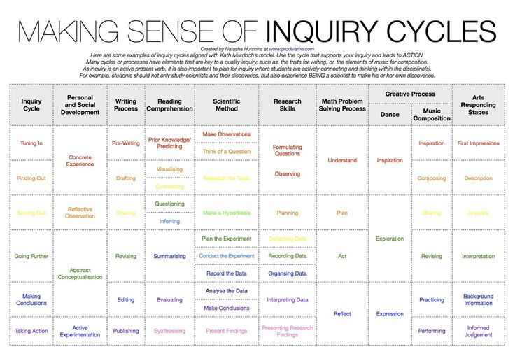 What the inquiry cycle looks like in the context of different subject areas.  Love it!