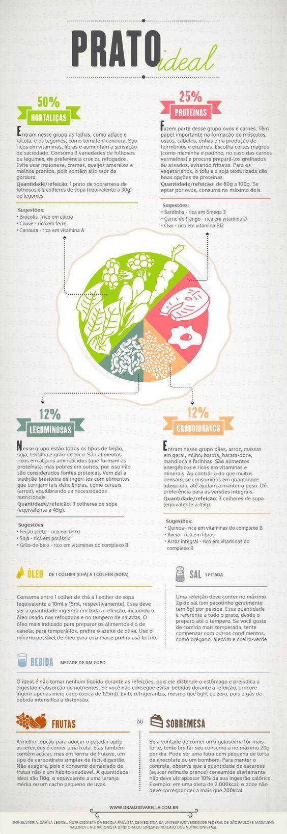 Belo infográfico sobre alimentação saudável!