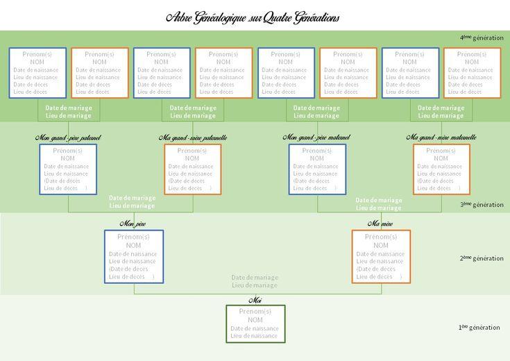 L'arbre généalogique et vous en 2020 | Arbre généalogique, Modèle arbre généalogique, Genealogie