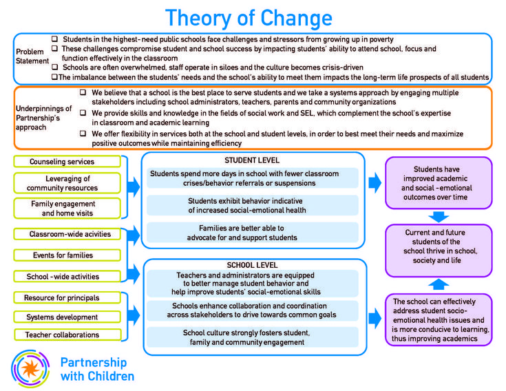 22 best Theory of Change images on Pinterest   Theory ...