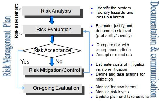 Risk Management Process and Steps