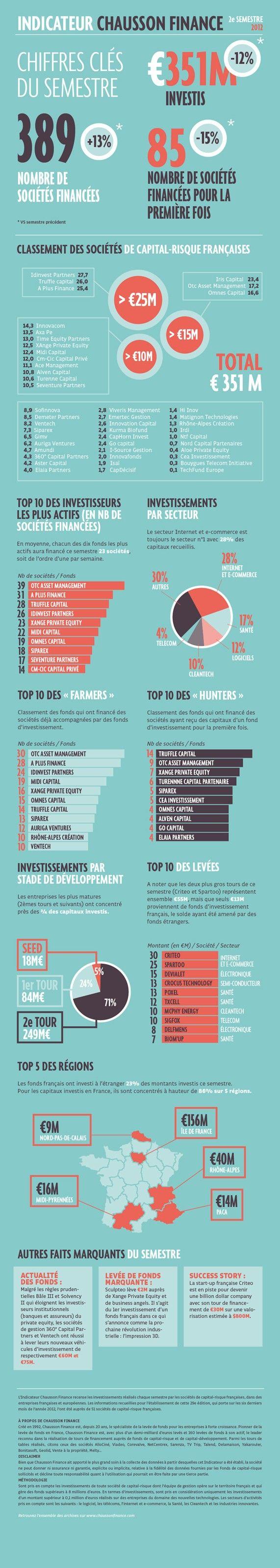 Infographie : Top 10 des investisseurs français les plus actifs