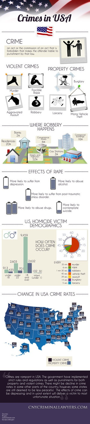 Crime Rates in USA