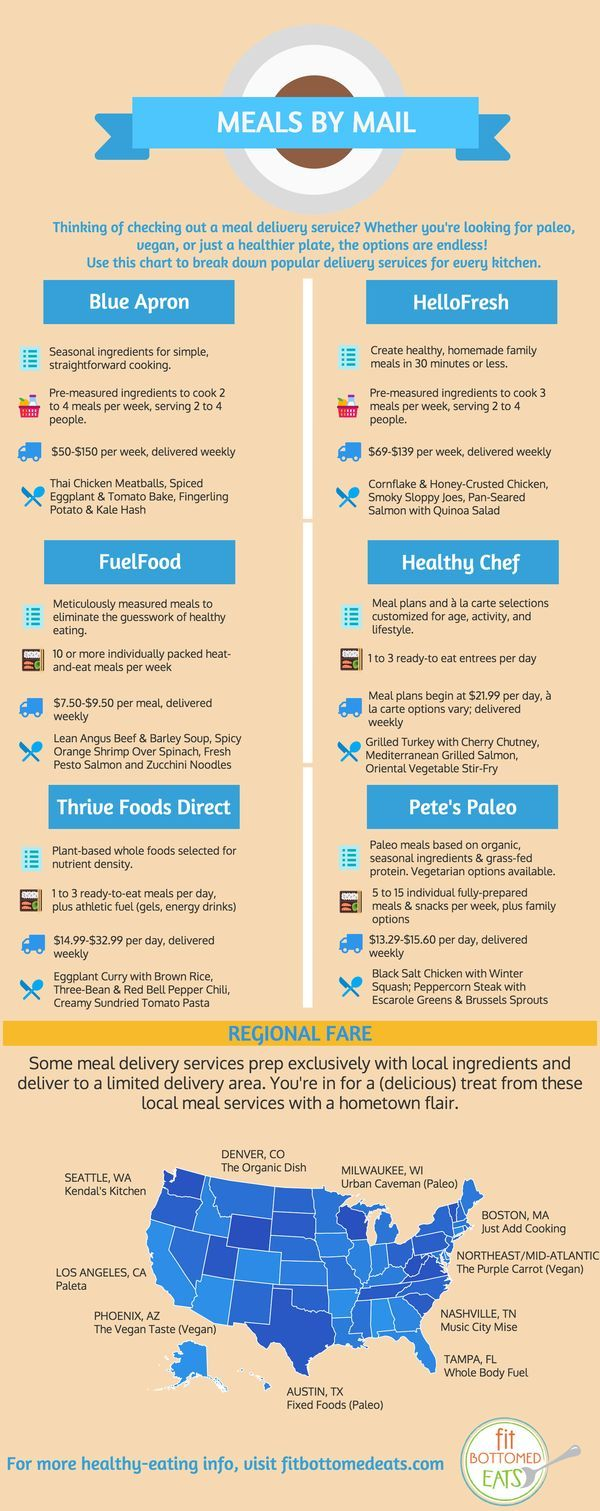 Which meal delivery services offer fully prepped meals? Which ones deliver gluten-free goodies? This infographic breaks down six popular options (and makes a few regional suggestions, too). | Fit Bottomed Eats (Gluten Free Vegan Grocery List)