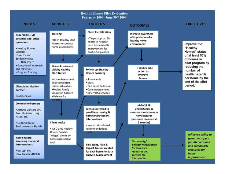 13 best PPD500 Logic Models images on Pinterest Public health - logic model template