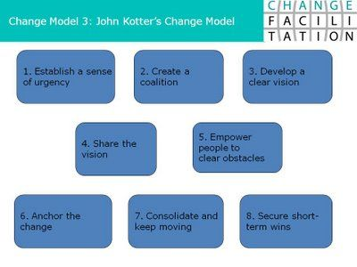 Change Management Blog: Change Model 3: John Kotter's 8 Steps of Leading Change