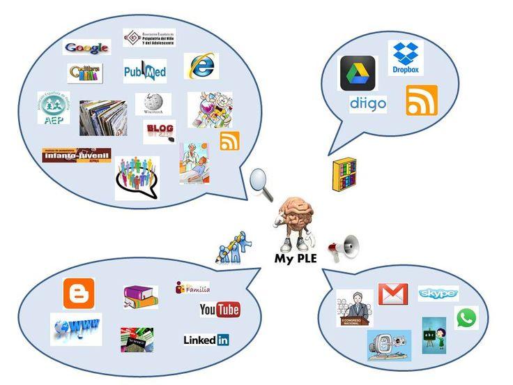 Reflexión sobre dónde busco información, cómo la organizo, dónde publico y cómo me comunico, todo un reto.