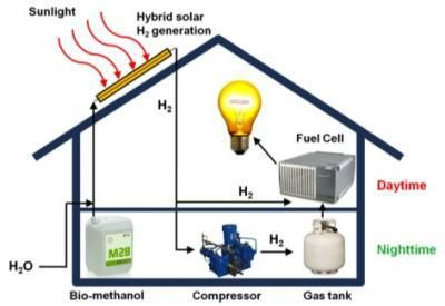 hydrogen-from-solar-pannels
