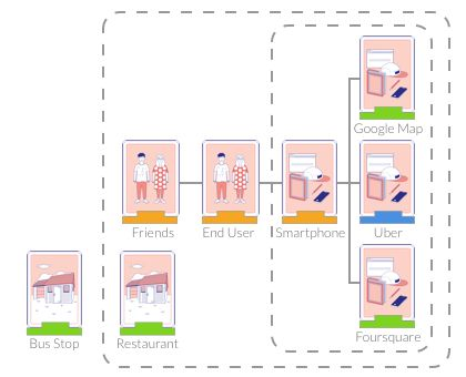 Uber Service Design Teardown — Medium