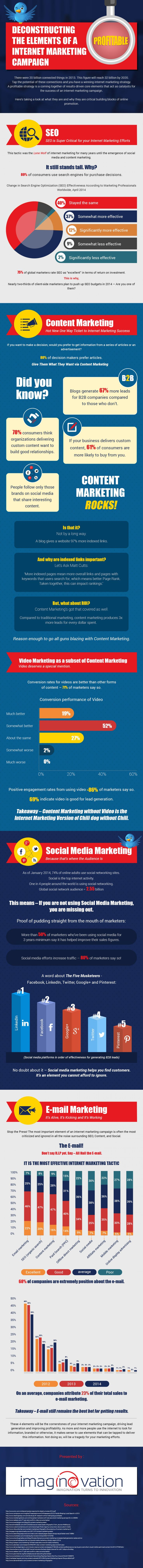 Deconstructing the Elements of a Profitable Internet Marketing Campaign   Visual.ly
