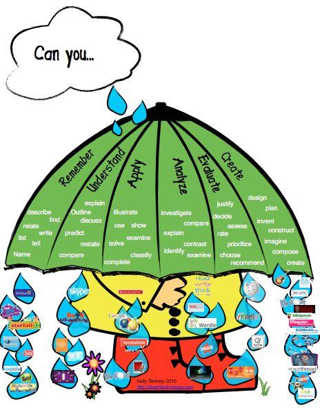 Taxonomía de Bloom: juegos para tu clase.
