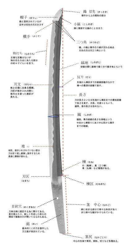 """日本刀を描く時に気にする3つのポイント!参考になるマンガ(ちょっとH) - のぐちょの""""気になる""""ブログ"""