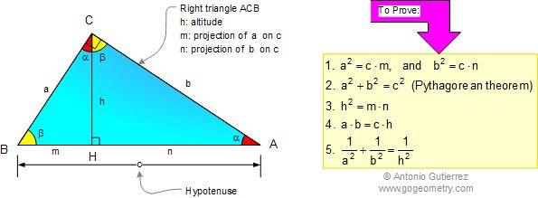 Pythagoras Formulas