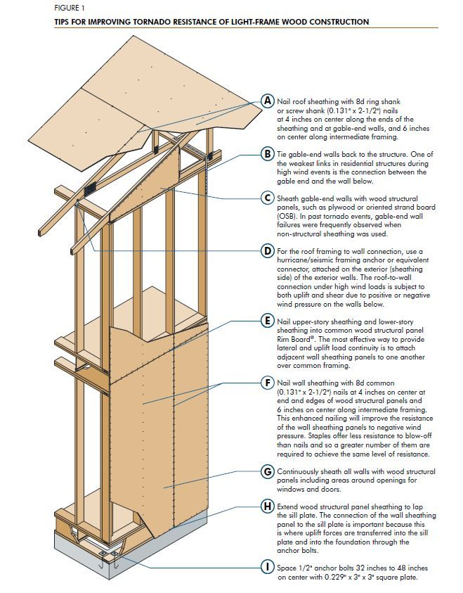 Image Result For High Wind Framing Construction Crop