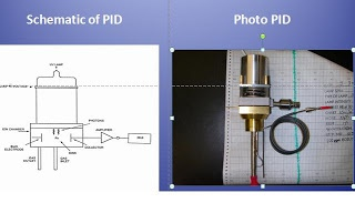 The Analyzer Source: Analysis of ppb Levels of VOC's and Hydrides by Gas Chromatography (GC) / Photoionization (PID)