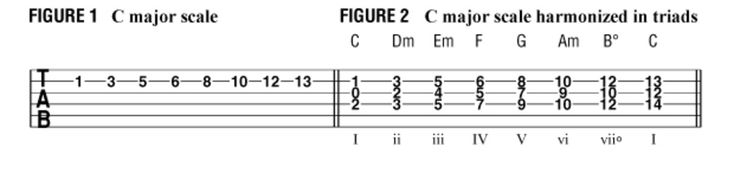 Creating Harmonies Within the Major Scale - Guitar World