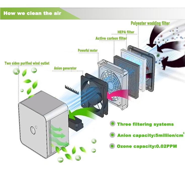 Office and bedroom air care and clean machine,keep the air clean and always fresh,easy operation,super silent