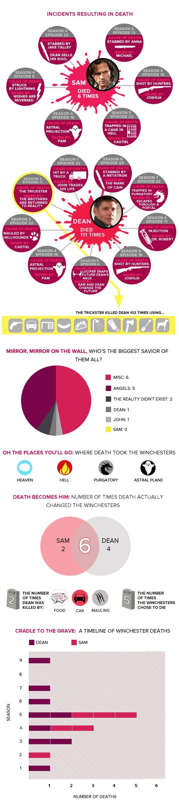 Les nombreuses morts de Sam et Dean dans Supernatural (Infographic) - Critictoo Séries TV