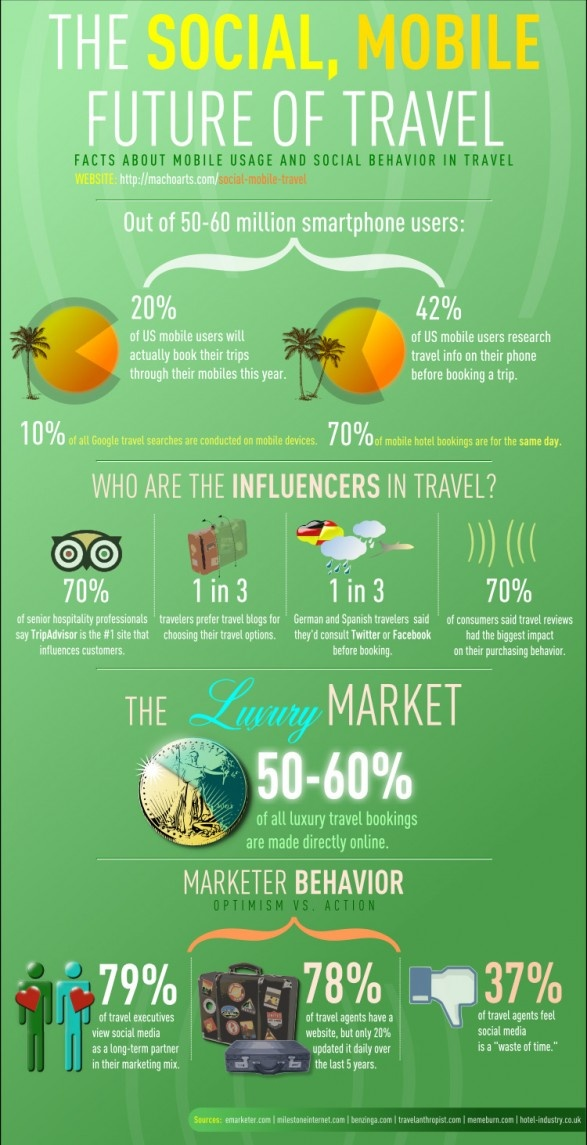 Infographics the Social, Mobile future of Travel