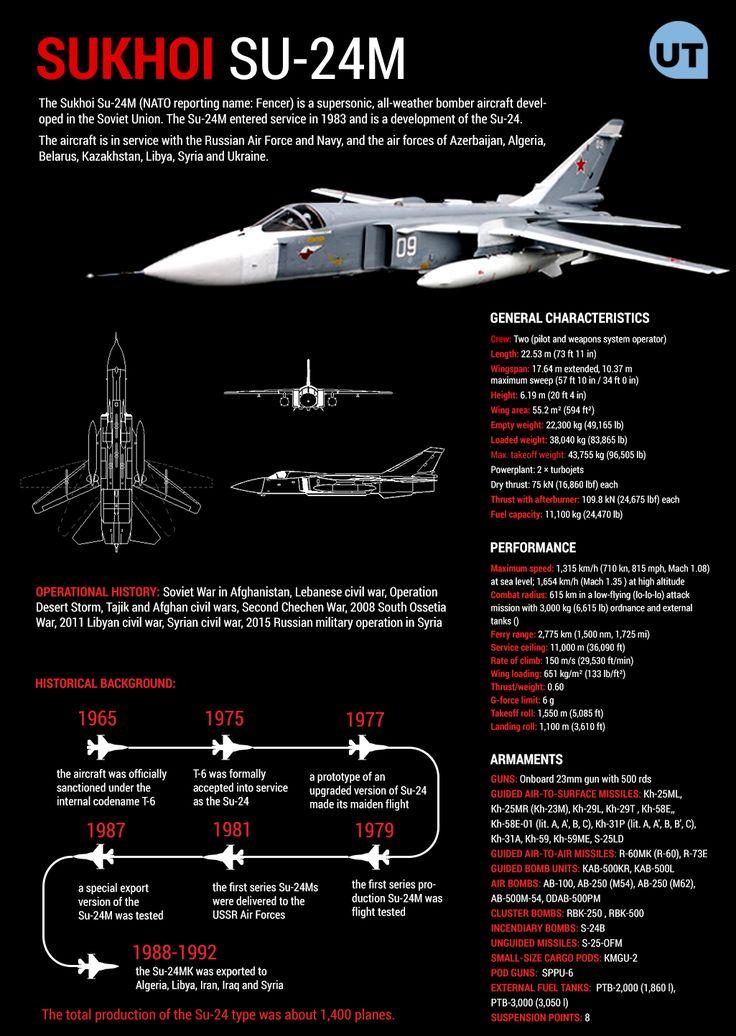 A Quick Look At Russias Sukhoi Su-24 Bomber