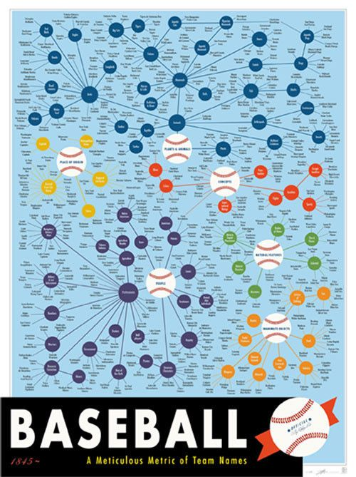 Check out the whole website, Pop Chart Lab ... they are all amazing!   A Meticulous Metric of Baseball Team Names