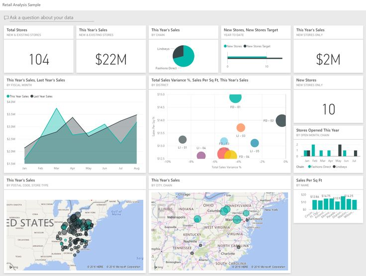 Retail Analysis sample for Power BI: Take a tour | Microsoft Power BI