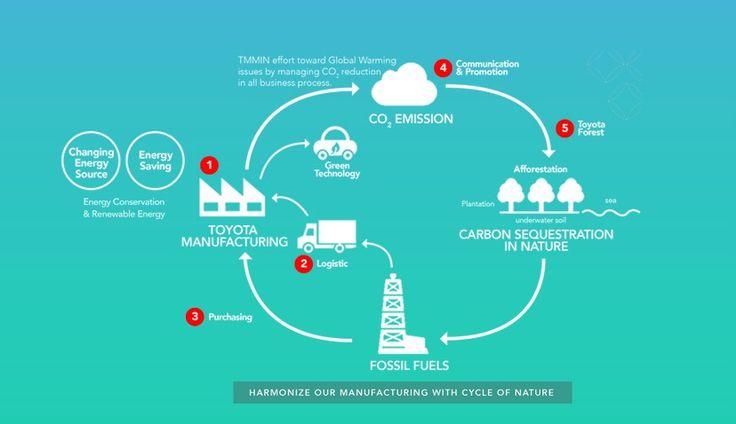 Manajemen lingkungan TMMIN mencakup seluruh kegiatan manufaktur dan proses bisnis #TMMIN #ToyotaIndonesia #ToyotaIndonesiaManufacturing