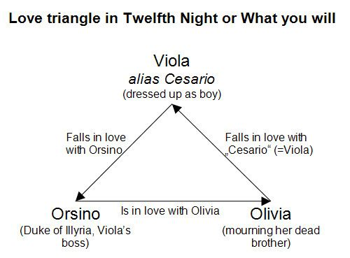 viola and orsino relationship advice
